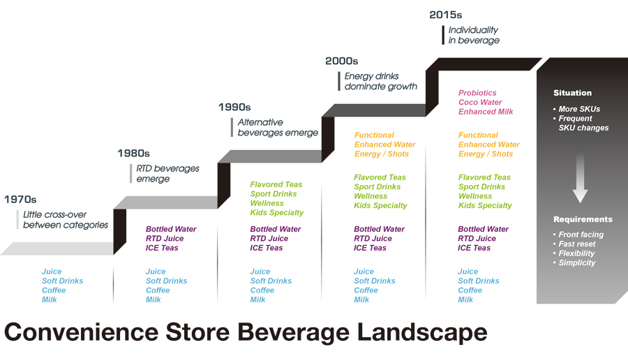 Beverage Landscape - a Trend repeated in many categories